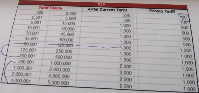 See Airtel Money rates/Airtel Money charges 2019 in Uganda