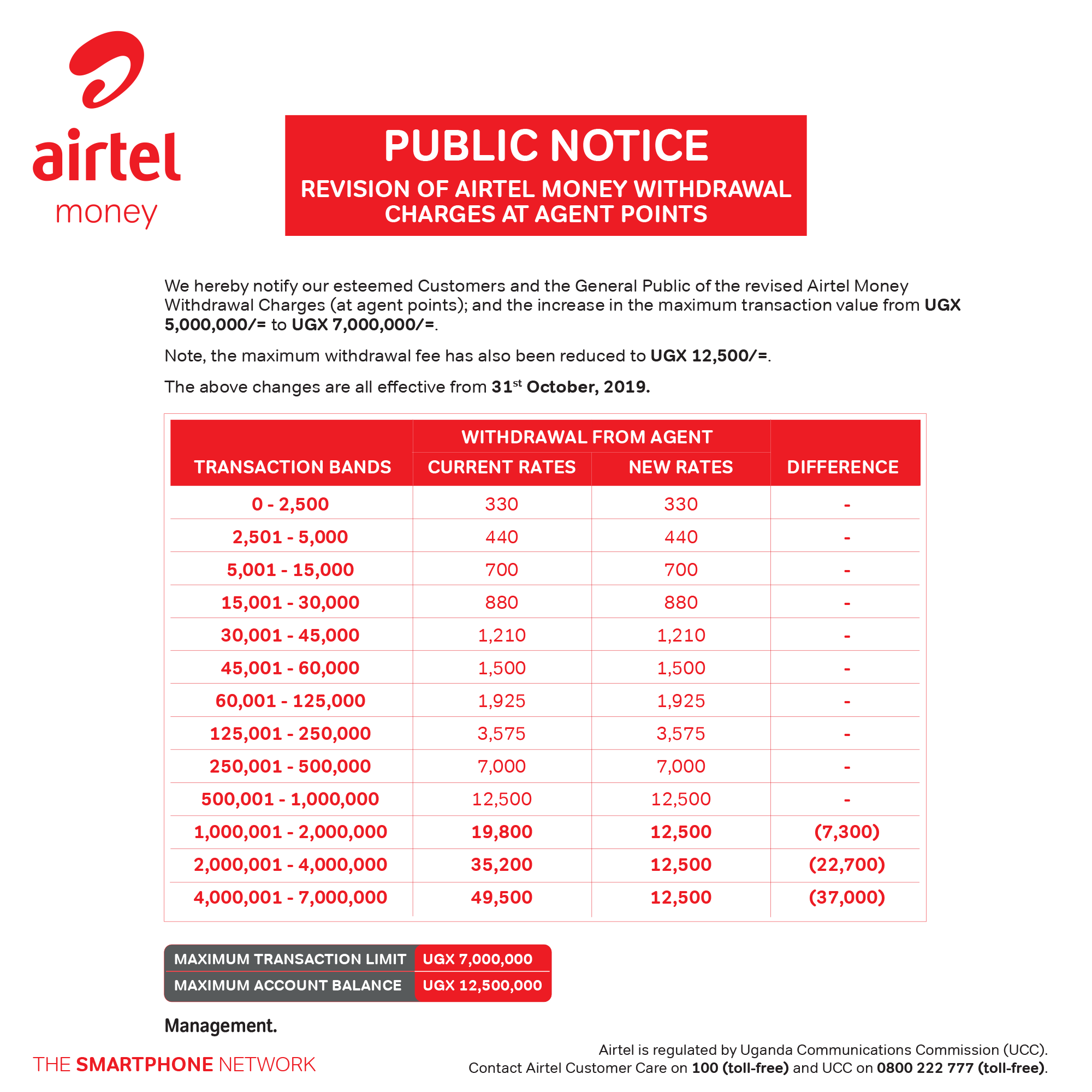 Airtel Money New Withdrawal Charges