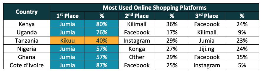 jumia e-shopping africa