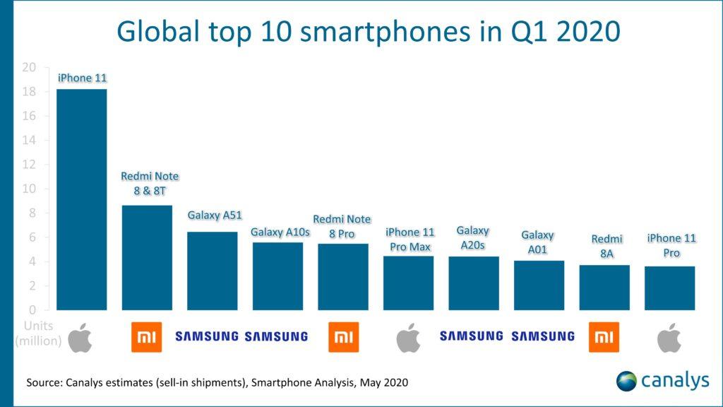 top 10 smartphones q1 2020