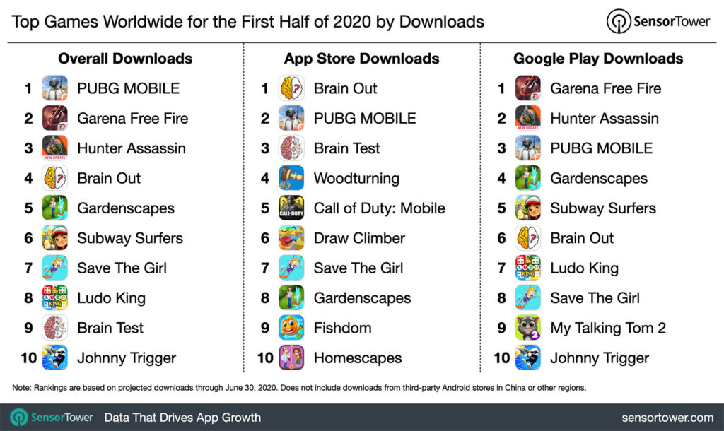 Most downloaded games in 2020 so far